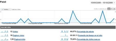 Captura de Google Analytics